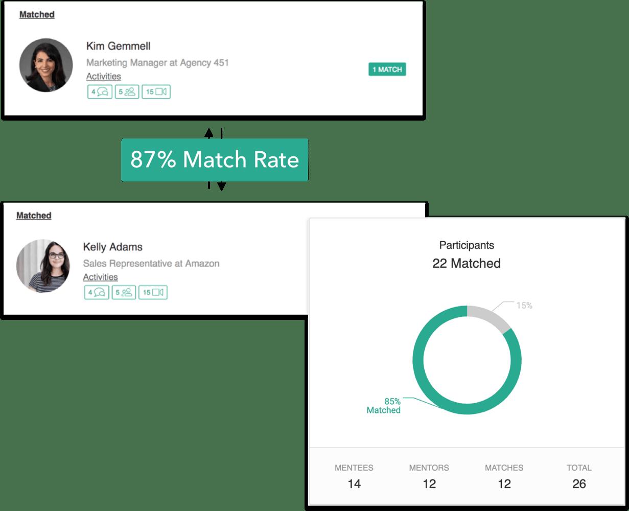 smart mentor matching algorithm