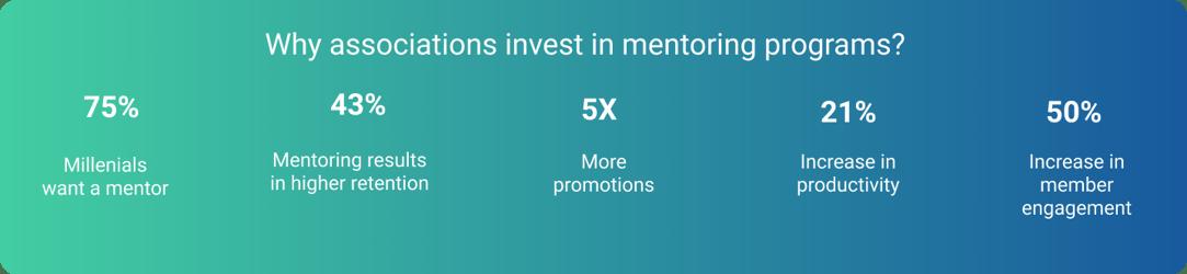 associations mentoring roi